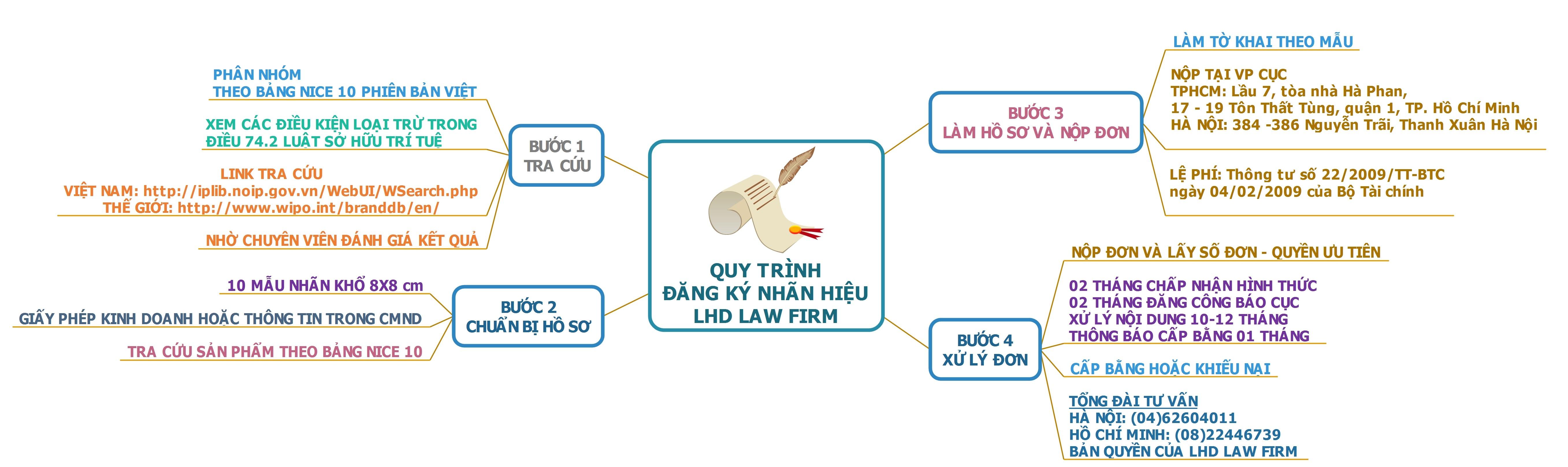 quy trình đăng ký nhãn hiệu